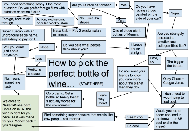 The Truth About Wine How To Pick The Perfect Bottle Of Wine  The
